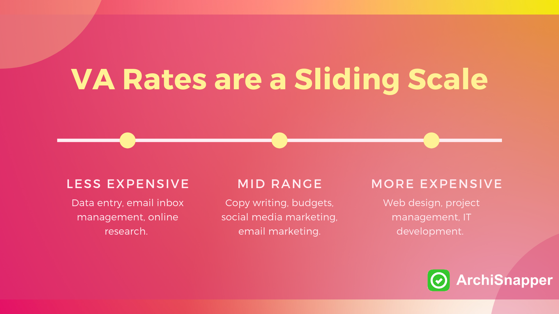 """VA Rates sliding scale """"A Guide to Hiring a Virtual Assistant for your Architecture or Contracting Business""""   Archisnapper"""