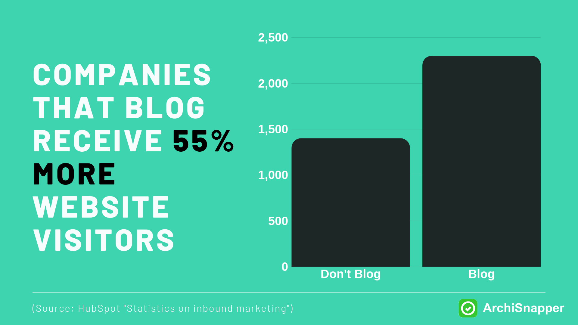 Marketing Content Marketing for Architects and Contractors | 55%