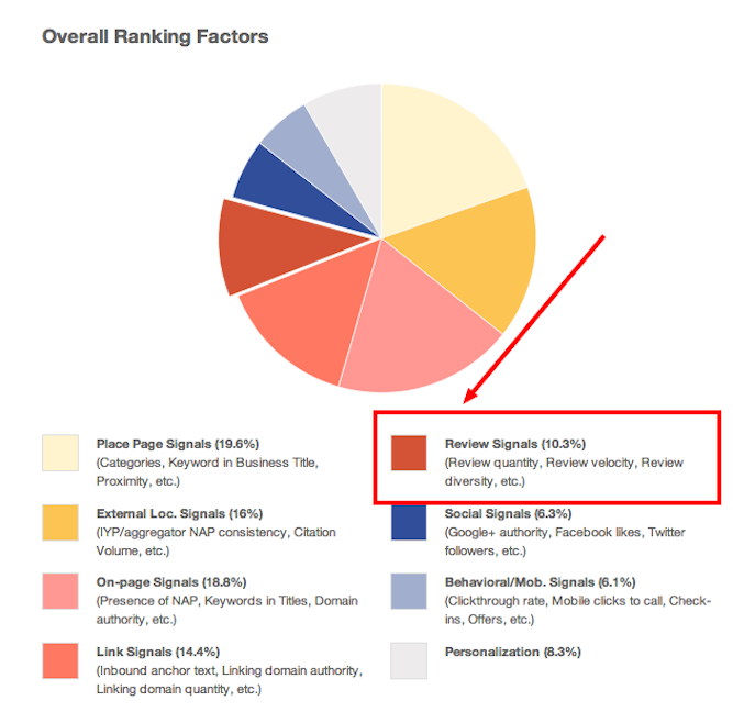 local search ranking factors via archisnapper blog