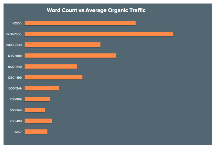 word count vs average organic traffic archisnapper blog