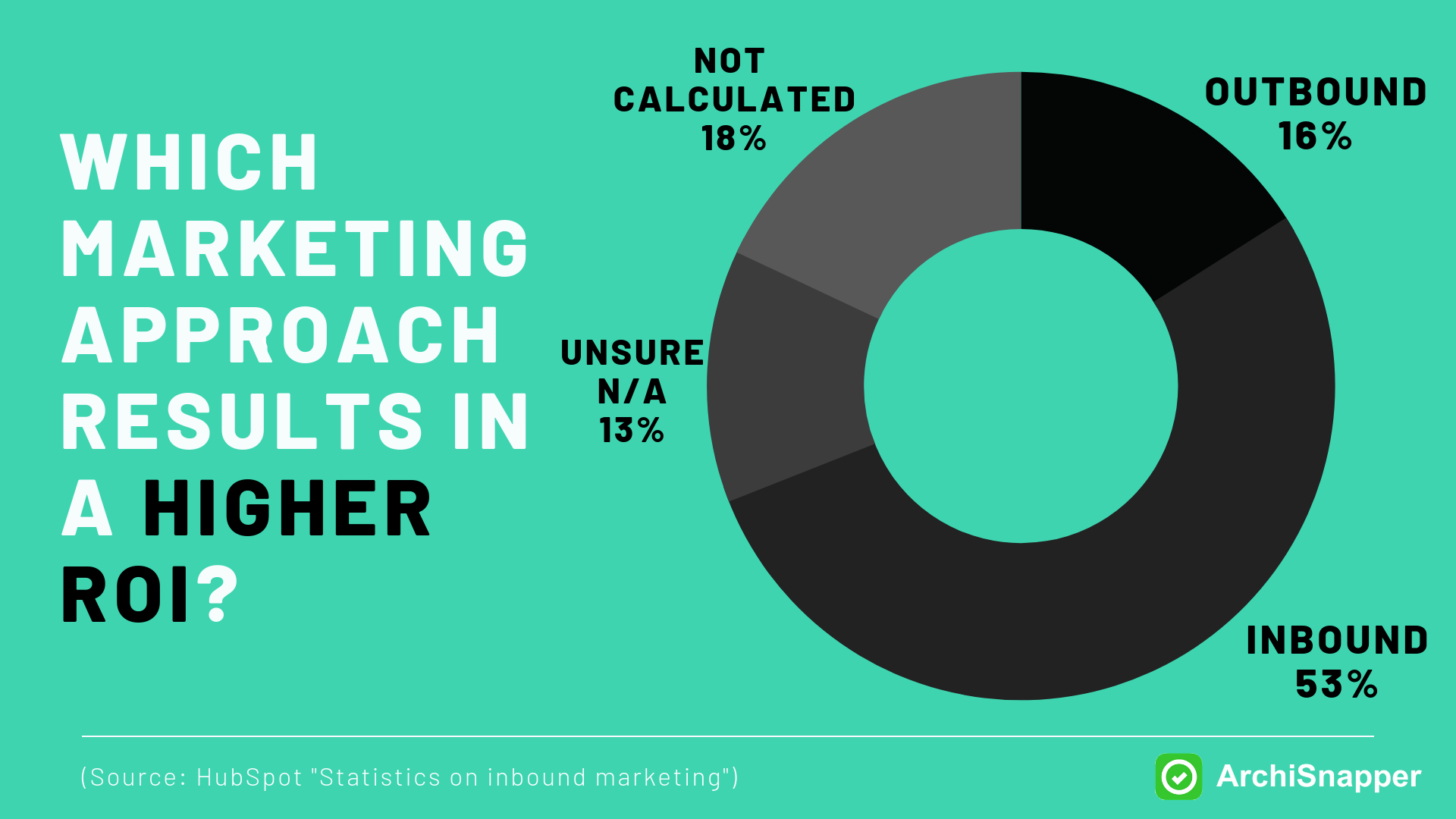 Inbound Marketing Provides a Higher ROI | ArchiSnapper