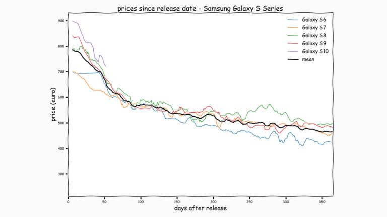 grafiek prijsdaling samsung smartphones | ArchiSnapper Blog