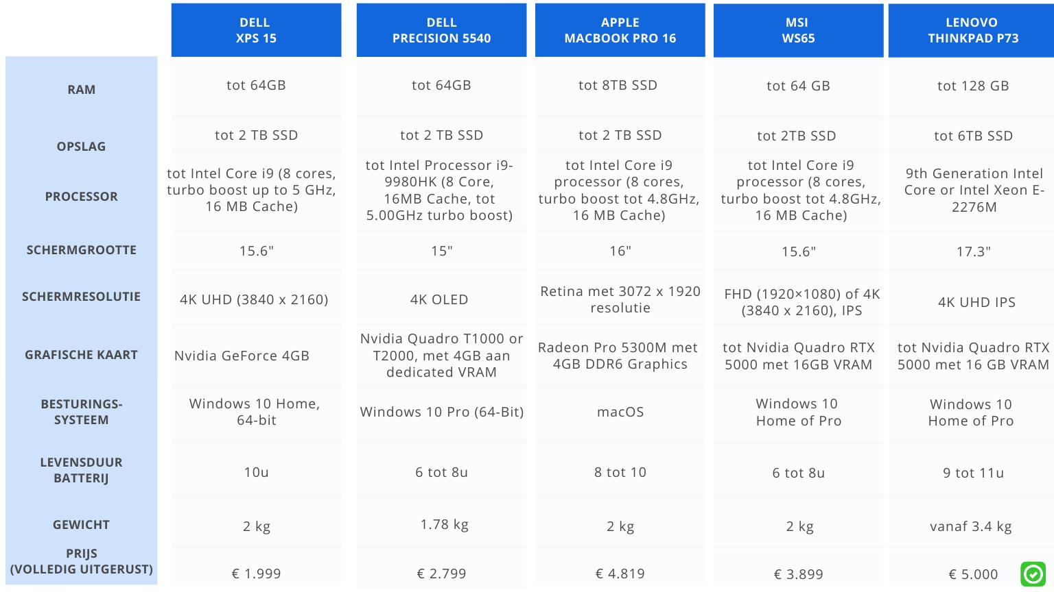 vergelijking beste laptops voor architecten