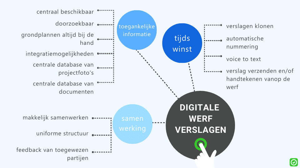 digitale werfverslagen - digitalisering in de bouw - ArchiSnapper blog