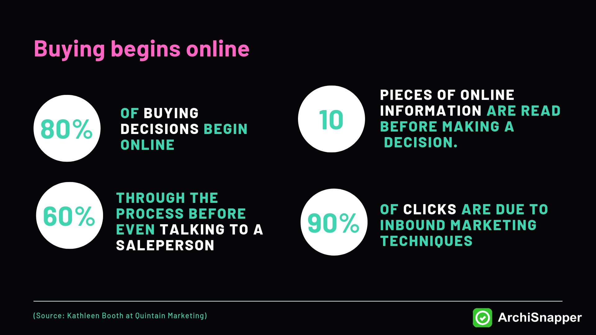 Buying Decisions Begin Online Research by Kathleen Booth at Quintain Marketing | Archisnapper