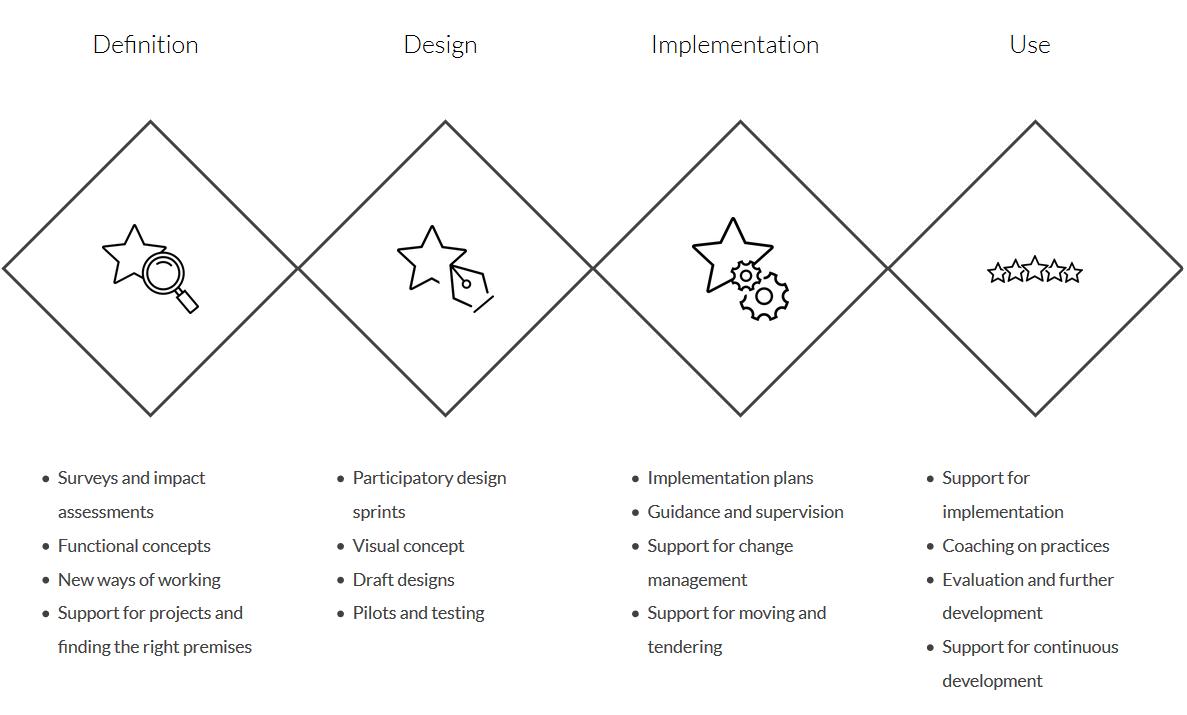 WORKSPACE مشاغل معماری تولید شده | ArchiSnapper