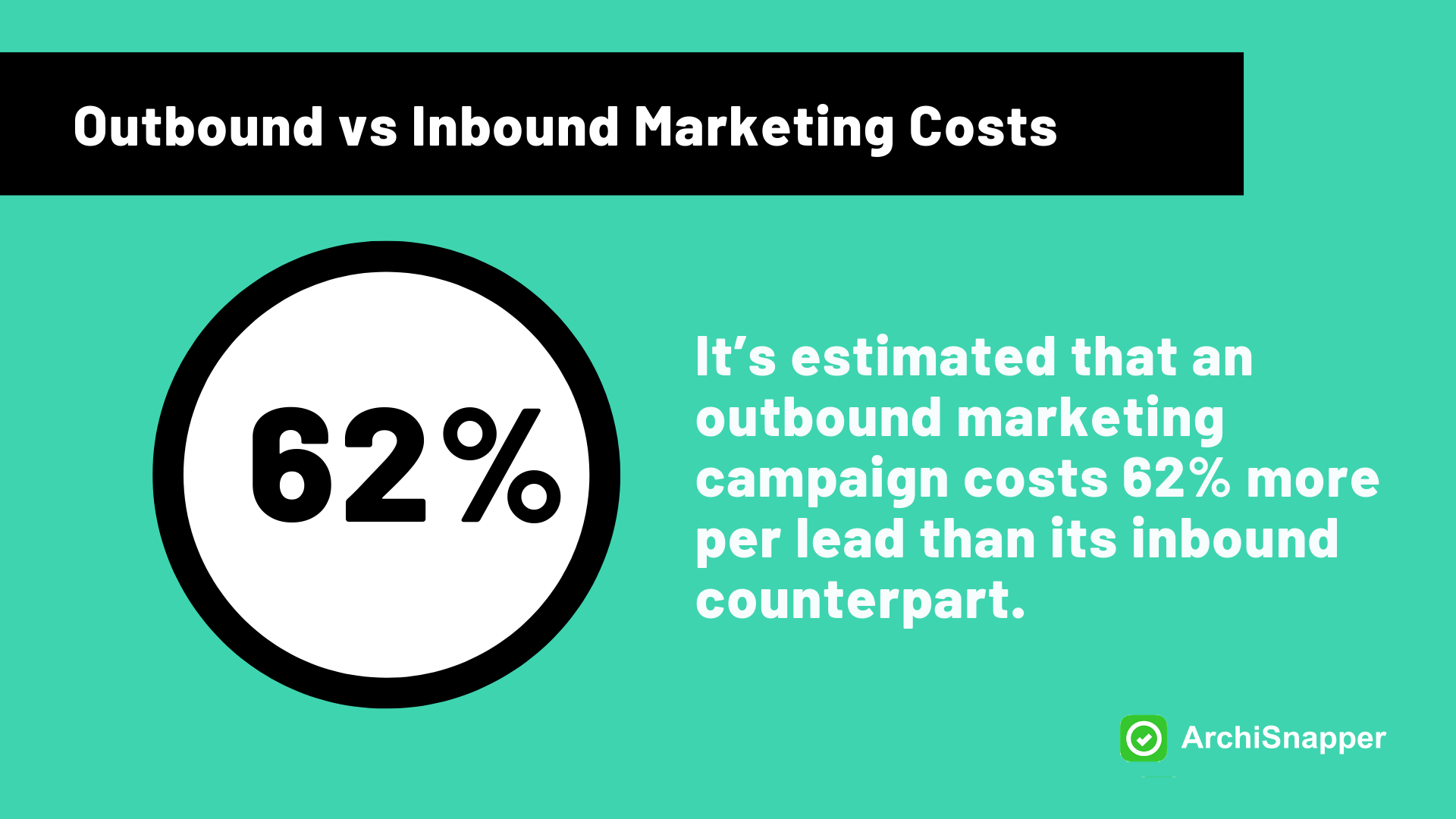 Inbound vs Outbound marketing coss according to HubSpot   Archisnapper