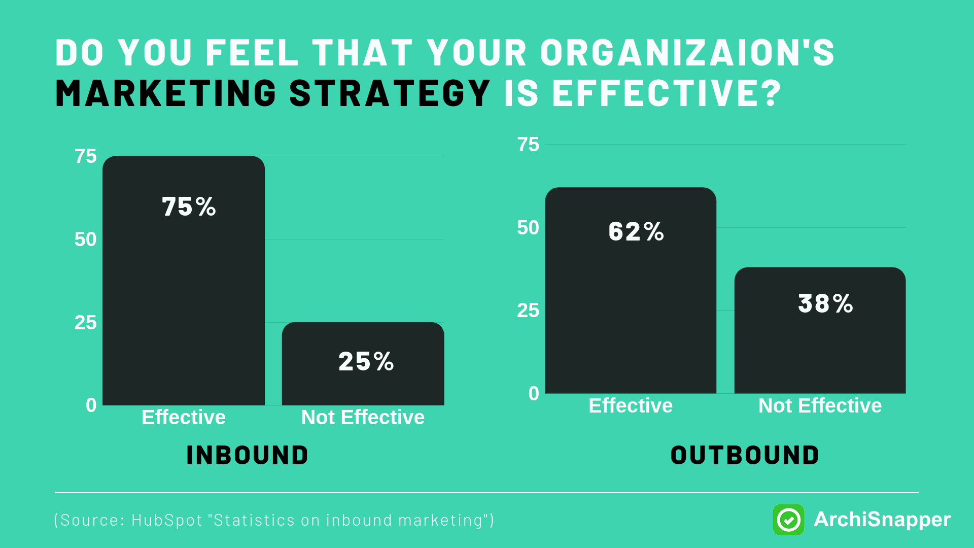 Inbound Marketing is More Effective by Hubspot | Archisnapper