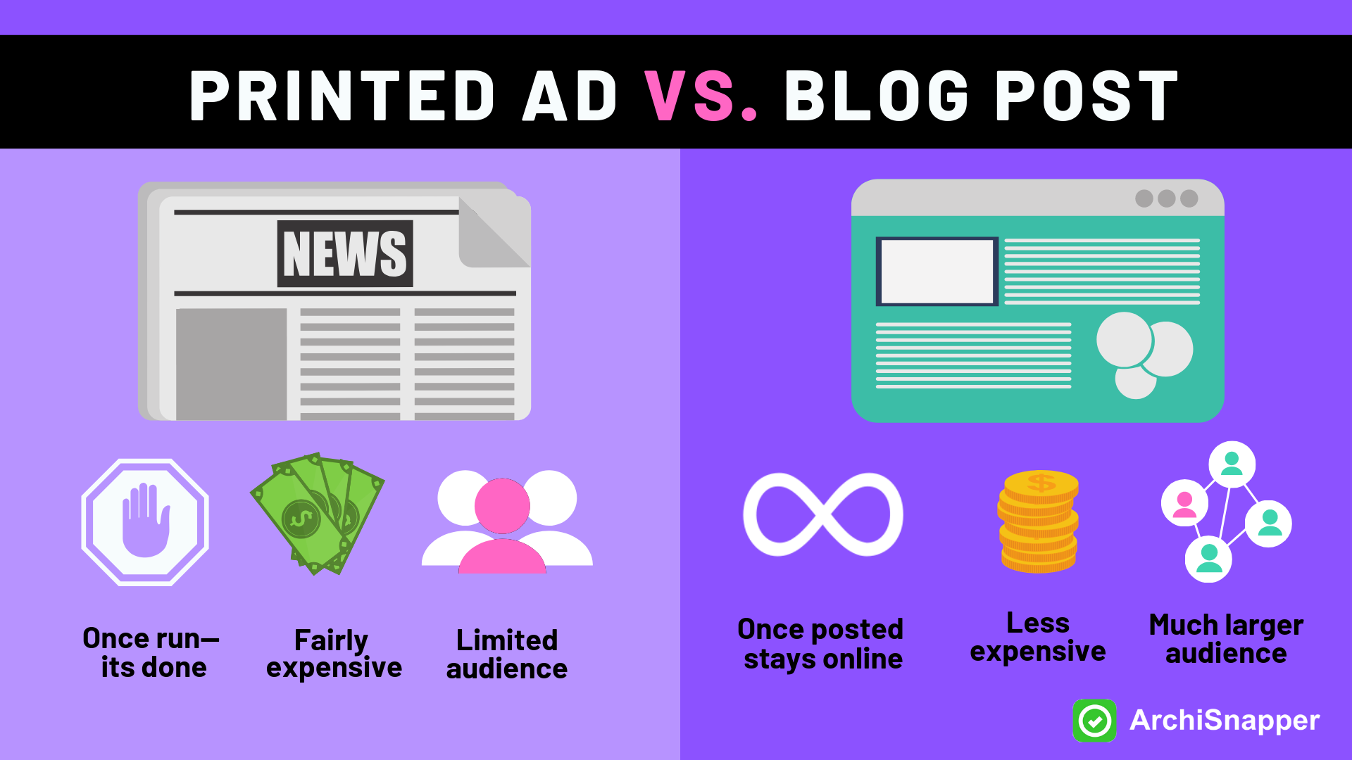 Blog posts vs paid advertisement | Archisnapper