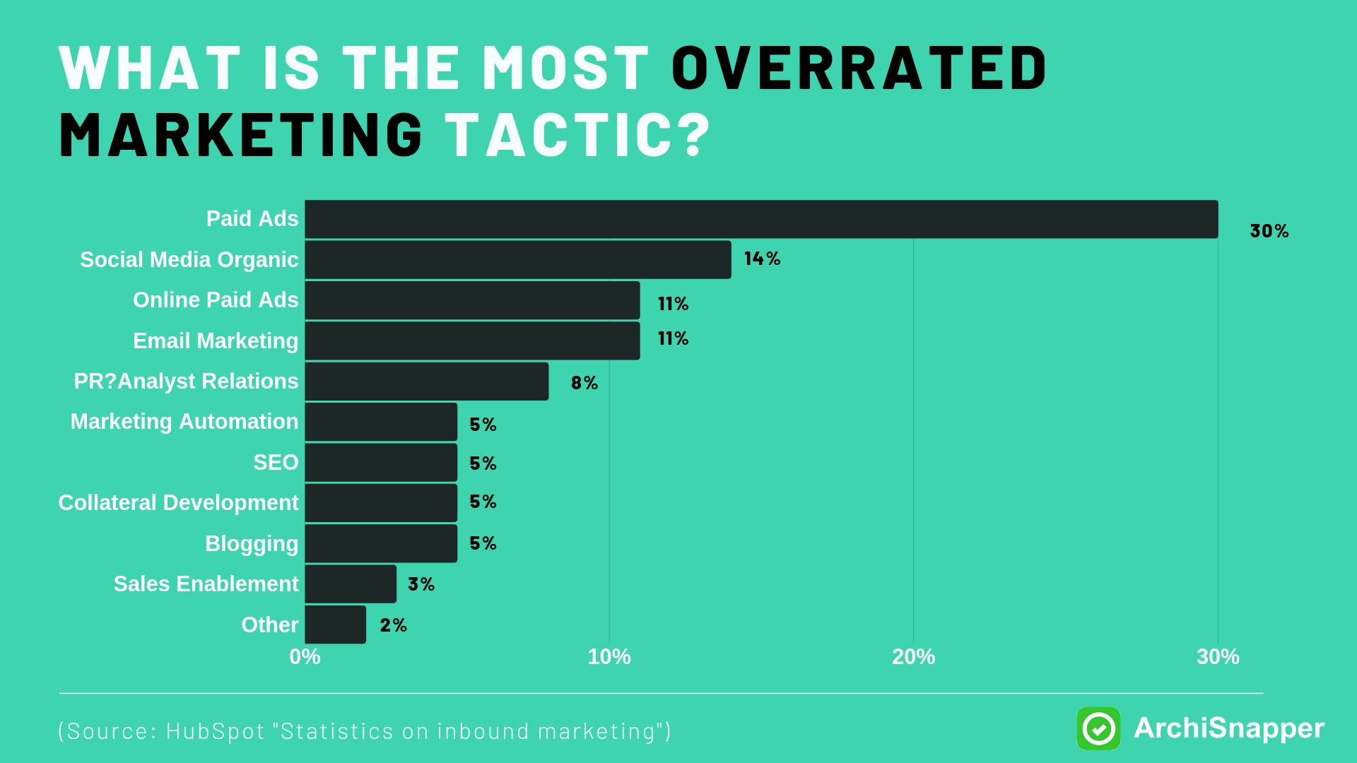 Paid Advertising is Overrated by HubSpot   Archisnapper