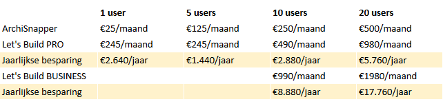 ArchiSnapper vs Let's Build tarieven prijzen