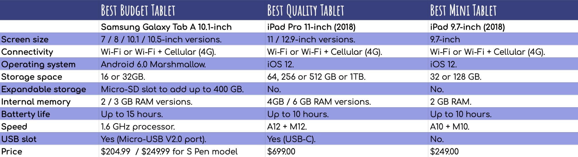 The Best Tablet for Architects and Contractors (Update 2019) -
