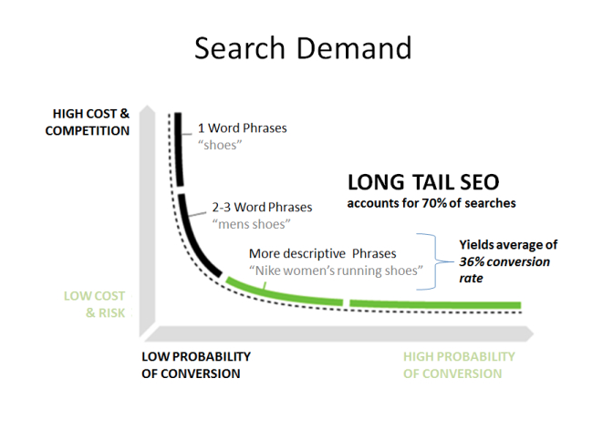 archisnapper field reports long tail SEO