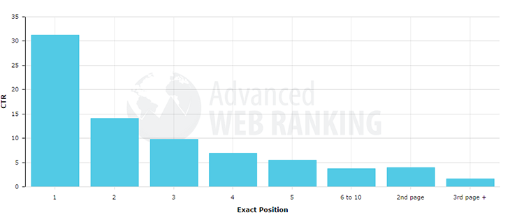 archisnapper google traffic compared to page number