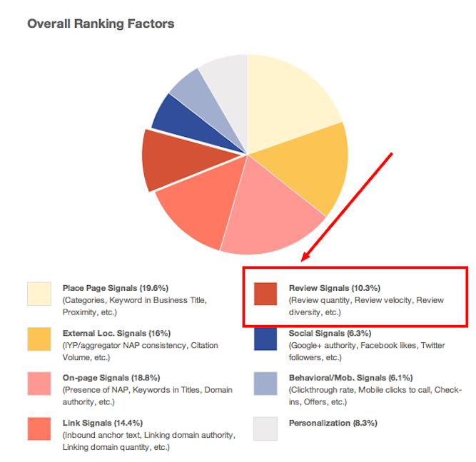 local search ranking factors via archisnapper blog
