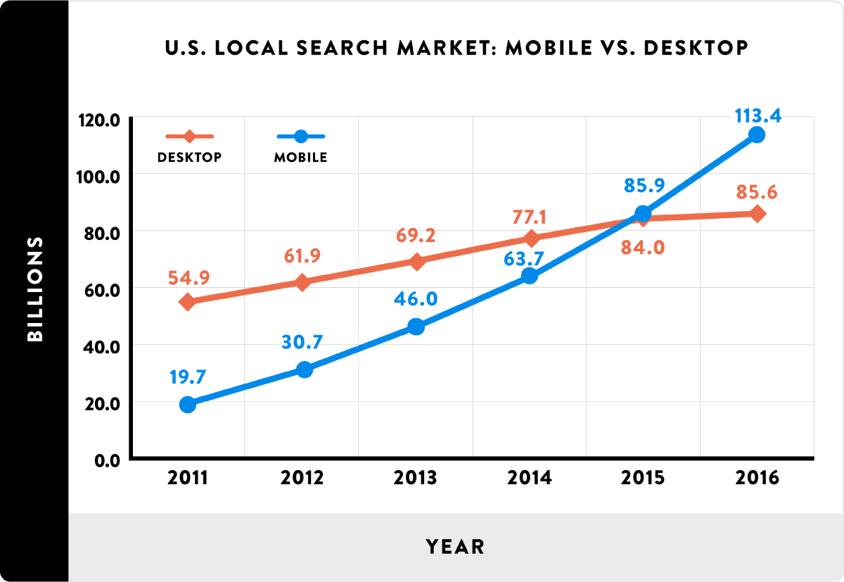 local search results mobile vs desktop archisnapper field report and punch list app