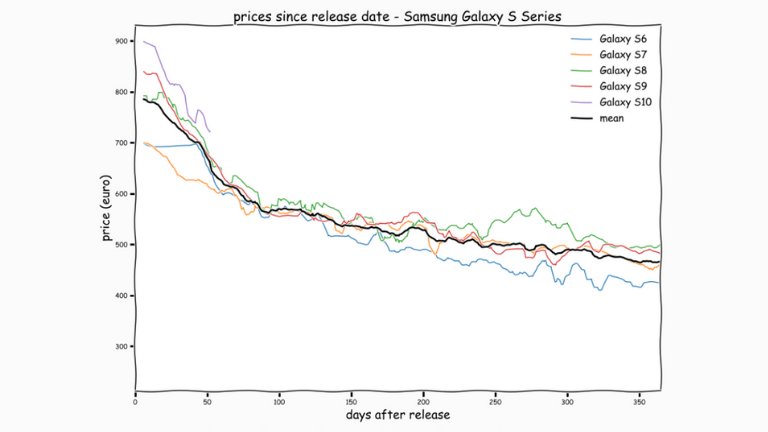 price curve samsung phones